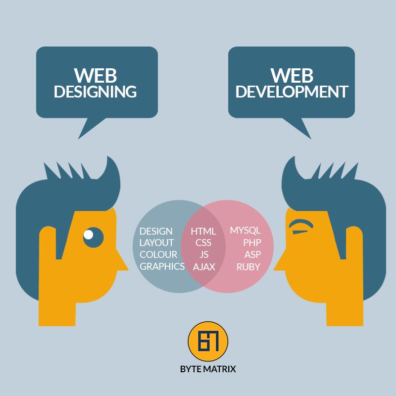 Web Design And Development A Lucrative Career Option